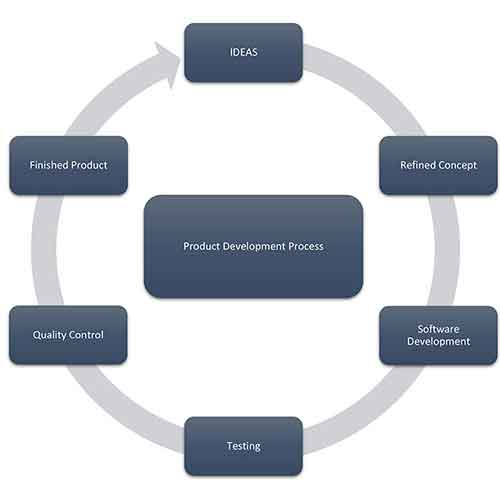 fit-software-product-development